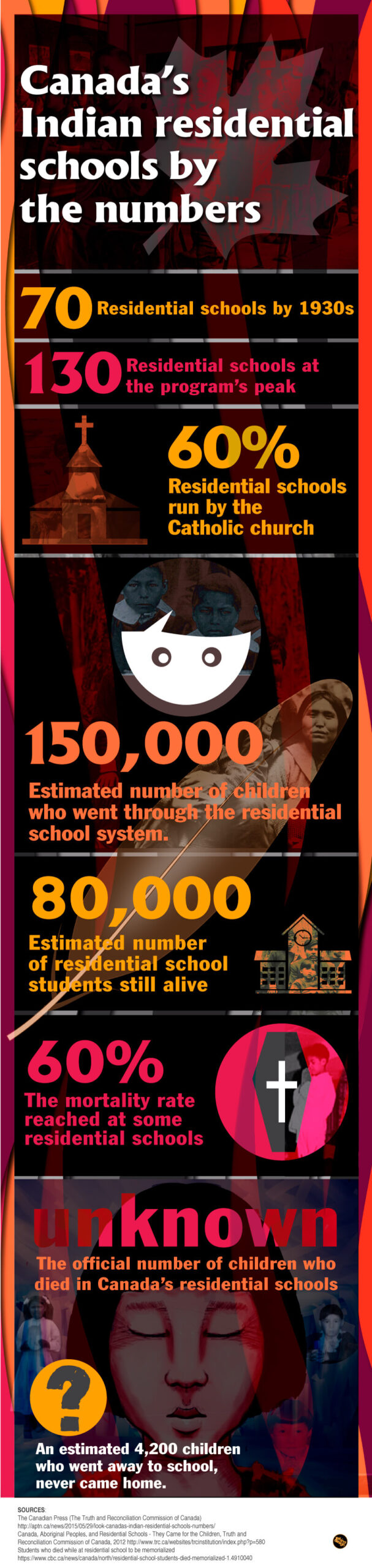 canadas-indian-residential-schools-by-numbers-infographic