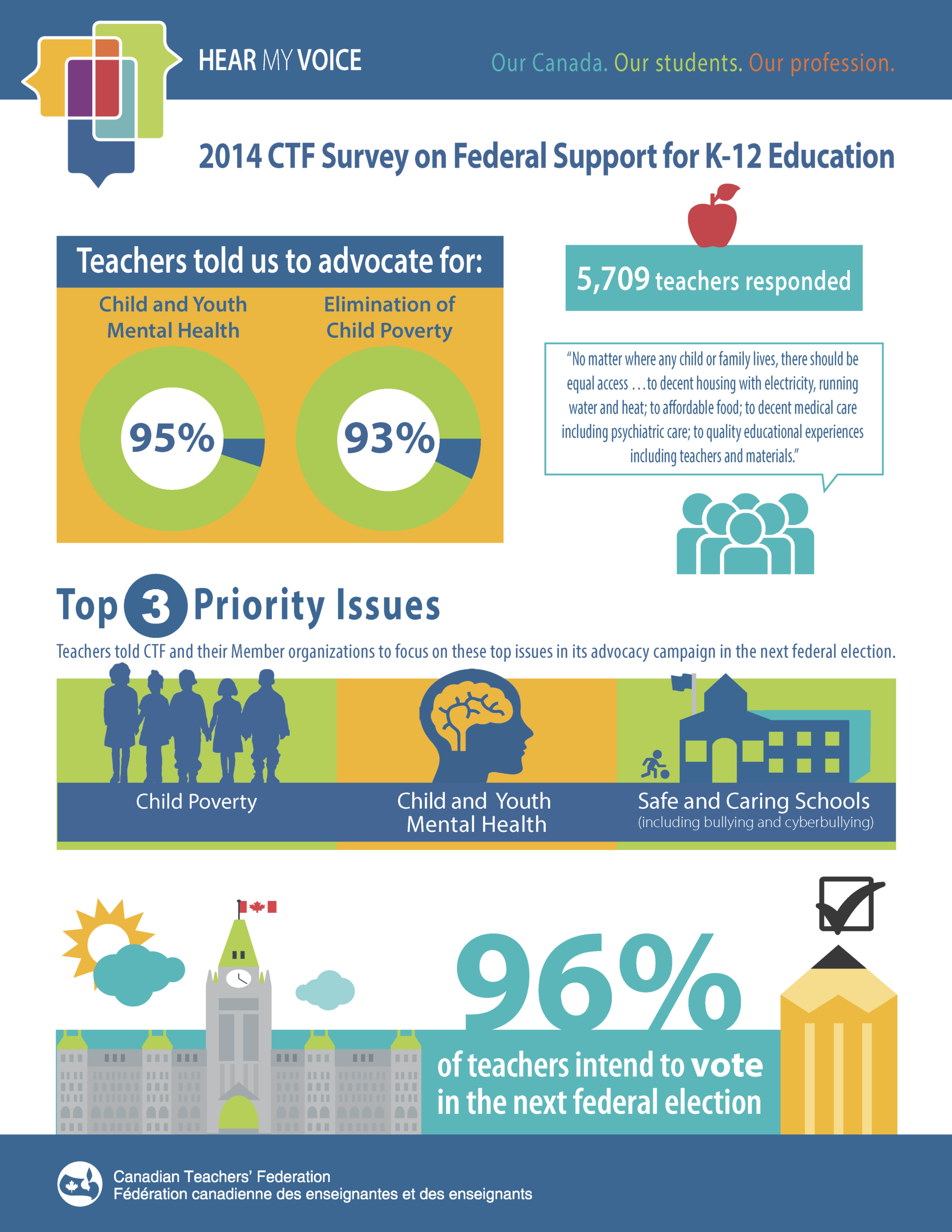 survey-federal-support-infographic-final_Page_1